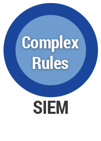 SIEM complex rules