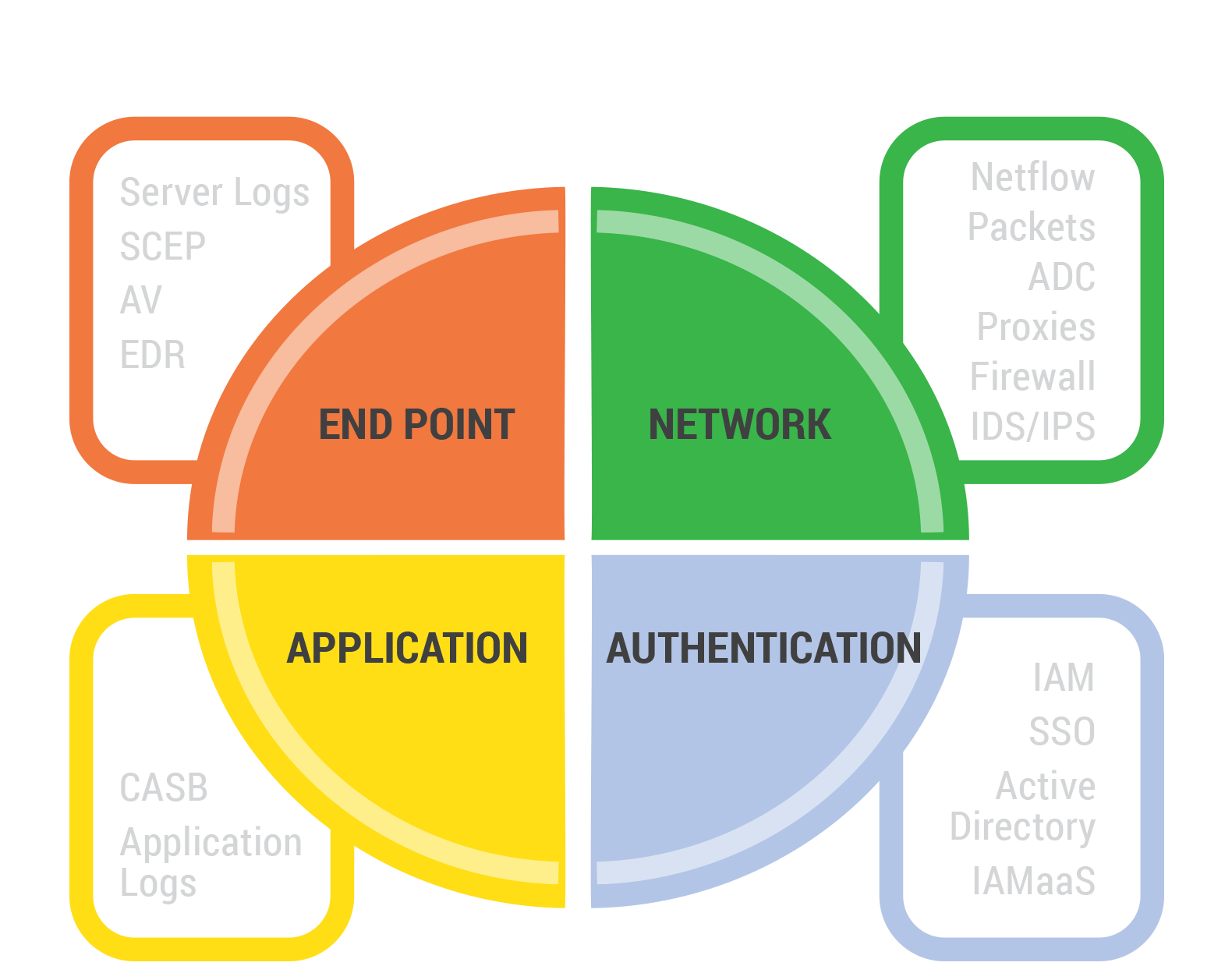 Sources of Behavioral Data Cyber Security