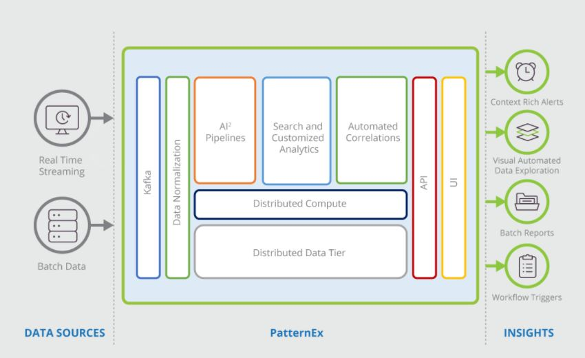 PatternEx's Architecture for SOC Investigations